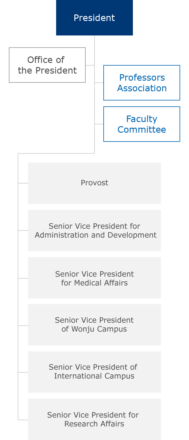 Organization Organization. President