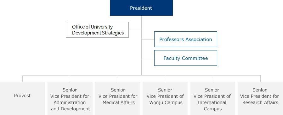Organization. Organization Organization. President